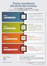 Affiche Charte canadienne des droits des victimes